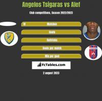 Angelos Tsigaras vs Alef h2h player stats
