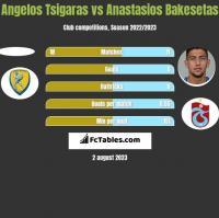 Angelos Tsigaras vs Anastasios Bakesetas h2h player stats