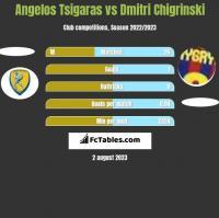 Angelos Tsigaras vs Dmitri Chigrinski h2h player stats