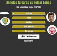 Angelos Tsigaras vs Helder Lopes h2h player stats