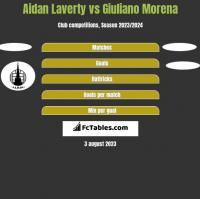 Aidan Laverty vs Giuliano Morena h2h player stats