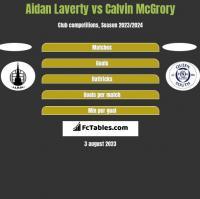Aidan Laverty vs Calvin McGrory h2h player stats