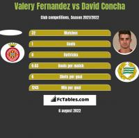 Valery Fernandez vs David Concha h2h player stats