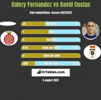 Valery Fernandez vs David Costas h2h player stats