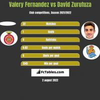 Valery Fernandez vs David Zurutuza h2h player stats