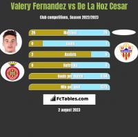 Valery Fernandez vs De La Hoz Cesar h2h player stats