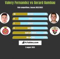 Valery Fernandez vs Gerard Gumbau h2h player stats