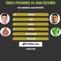 Valery Fernandez vs Joao Carvalho h2h player stats