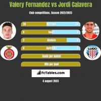 Valery Fernandez vs Jordi Calavera h2h player stats