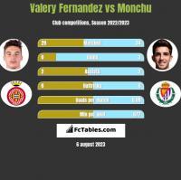 Valery Fernandez vs Monchu h2h player stats