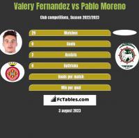 Valery Fernandez vs Pablo Moreno h2h player stats