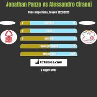 Jonathan Panzo vs Alessandro Ciranni h2h player stats