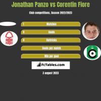 Jonathan Panzo vs Corentin Fiore h2h player stats