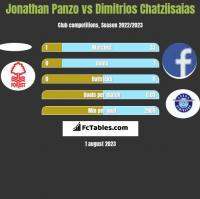 Jonathan Panzo vs Dimitrios Chatziisaias h2h player stats