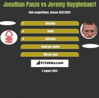 Jonathan Panzo vs Jeremy Huyghebaert h2h player stats