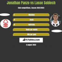 Jonathan Panzo vs Lasse Sobiech h2h player stats