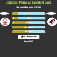 Jonathan Panzo vs Naomichi Ueda h2h player stats