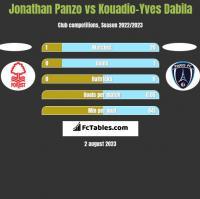 Jonathan Panzo vs Kouadio-Yves Dabila h2h player stats