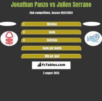 Jonathan Panzo vs Julien Serrano h2h player stats