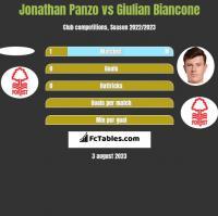 Jonathan Panzo vs Giulian Biancone h2h player stats