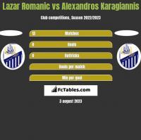 Lazar Romanic vs Alexandros Karagiannis h2h player stats