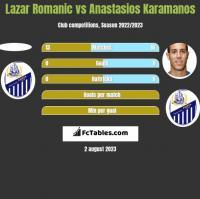 Lazar Romanic vs Anastasios Karamanos h2h player stats