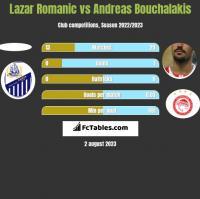 Lazar Romanic vs Andreas Bouchalakis h2h player stats