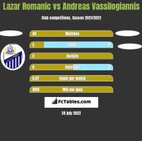 Lazar Romanic vs Andreas Vassilogiannis h2h player stats