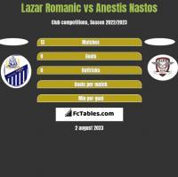 Lazar Romanic vs Anestis Nastos h2h player stats