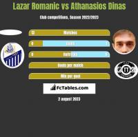 Lazar Romanic vs Athanasios Dinas h2h player stats