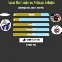 Lazar Romanic vs Bebras Natcho h2h player stats