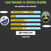 Lazar Romanic vs Christos Aravidis h2h player stats