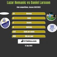 Lazar Romanic vs Daniel Larsson h2h player stats