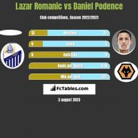 Lazar Romanic vs Daniel Podence h2h player stats