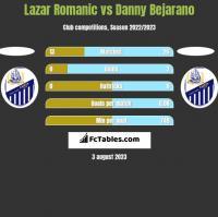 Lazar Romanic vs Danny Bejarano h2h player stats