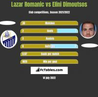 Lazar Romanic vs Elini Dimoutsos h2h player stats