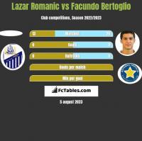 Lazar Romanic vs Facundo Bertoglio h2h player stats