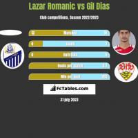Lazar Romanic vs Gil Dias h2h player stats