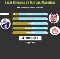 Lazar Romanic vs Giorgos Masouras h2h player stats