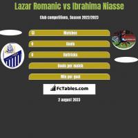 Lazar Romanic vs Ibrahima Niasse h2h player stats