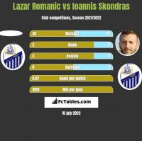 Lazar Romanic vs Ioannis Skondras h2h player stats