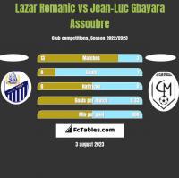 Lazar Romanic vs Jean-Luc Gbayara Assoubre h2h player stats