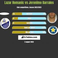 Lazar Romanic vs Jeronimo Barrales h2h player stats