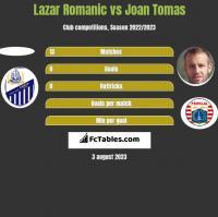 Lazar Romanic vs Joan Tomas h2h player stats
