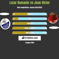 Lazar Romanic vs Joao Victor h2h player stats