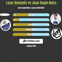Lazar Romanic vs Juan Angel Neira h2h player stats