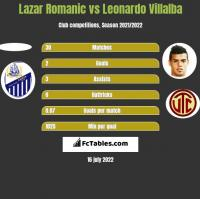 Lazar Romanic vs Leonardo Villalba h2h player stats