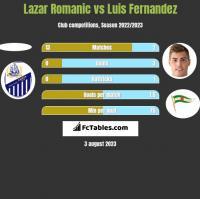 Lazar Romanic vs Luis Fernandez h2h player stats