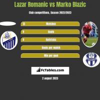 Lazar Romanic vs Marko Blazic h2h player stats