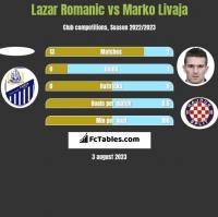 Lazar Romanic vs Marko Livaja h2h player stats